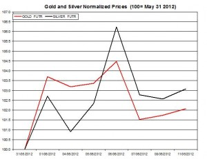 Gold price forecast & silver prices 2012  June 12