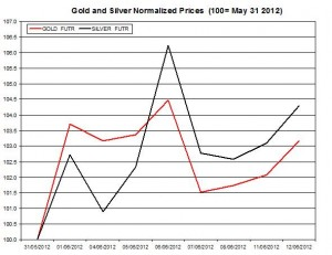 Gold price forecast & silver prices 2012  June 13