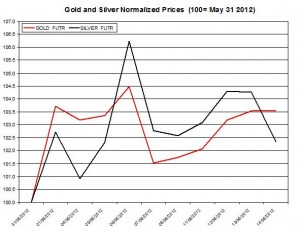 Gold price forecast & silver prices 2012  June 15