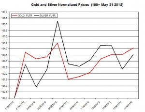 Gold price forecast & silver prices 2012  June 18