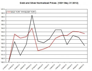 Gold price forecast & silver prices 2012  June 20