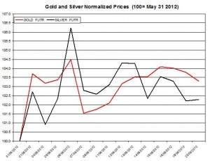 Gold price forecast & silver prices 2012  June 21