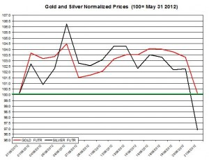 Gold price forecast & silver prices 2012  June 22