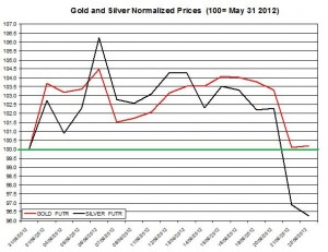 Gold price forecast & silver prices 2012  June 25