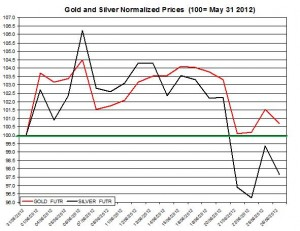 Gold price forecast & silver prices 2012  June 27