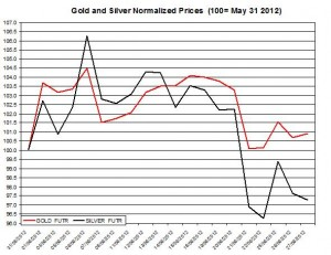 Gold price forecast & silver prices 2012  June 28