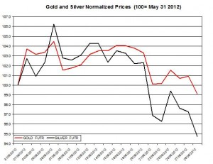 Gold price forecast & silver prices 2012  June 29