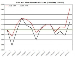 Gold price forecast & silver prices 2012  June 4