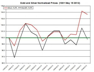 Gold price forecast & silver prices 2012  June 5