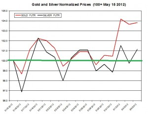 Gold price forecast & silver prices 2012  June 6