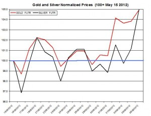 Gold price forecast & silver prices 2012  June 7