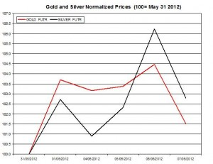 Gold price forecast & silver prices 2012  June 8