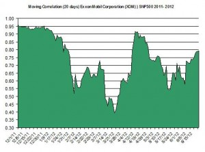 Moving Correlation Exxon Mobil Corporation XOM SNP500 2011 2012