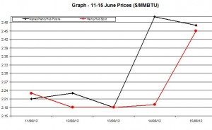 Natural Gas price  chart -  11-15 June 2012
