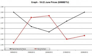Natural Gas price  chart -  18-22 June 2012