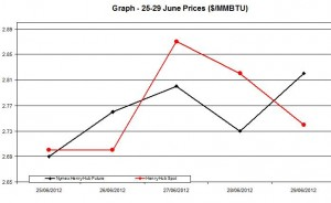 Natural Gas price  chart -  25-29 June 2012
