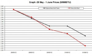 Natural Gas price  chart -  28 May 1 June 2012