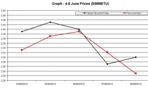 Natural Gas price  chart -  4-8 June 2012