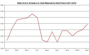 RATIO OF U.S Monetary base to Gold Reserve TO Gold Price  2011 June 2012
