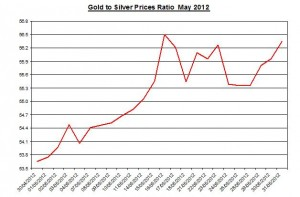 Ratio Gold price forecast & silver prices 2012 June 1