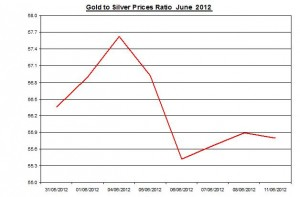 Ratio Gold price forecast & silver prices 2012 June 12