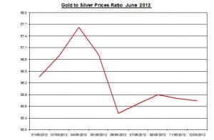 Ratio Gold price forecast & silver prices 2012 June 13