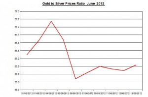 Ratio Gold price forecast & silver prices 2012 June 14