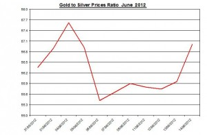 Ratio Gold price forecast & silver prices 2012 June 15