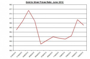 Ratio Gold price forecast & silver prices 2012 June 18