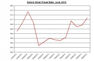 Ratio Gold price forecast & silver prices 2012 June 20