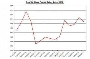 Ratio Gold price forecast & silver prices 2012 June 21