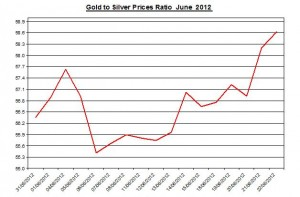 Ratio Gold price forecast & silver prices 2012 June 25