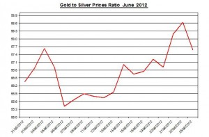 Ratio Gold price forecast & silver prices 2012 June 26