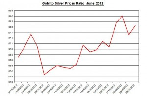 Ratio Gold price forecast & silver prices 2012 June 27
