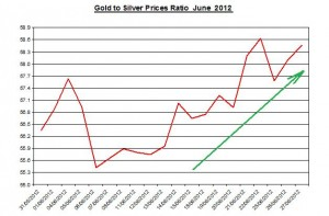 Ratio Gold price forecast & silver prices 2012 June 28