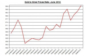 Ratio Gold price forecast & silver prices 2012 June 29
