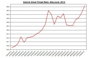 Ratio Gold price forecast & silver prices 2012 June 4