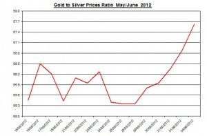 Ratio Gold price forecast & silver prices 2012 June 5