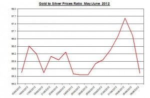 Ratio Gold price forecast & silver prices 2012 June 7