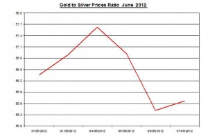 Ratio Gold price forecast & silver prices 2012 June 8