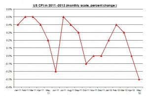 U.S. inflation May 2012 Rate (percent) June 15 2012