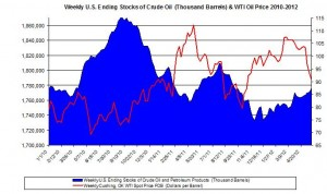 Weekly U.S. Ending Stocks Crude Oil and WTI spot oil price 2012 May 31