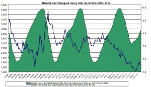natural gas prices chart 2011 (Henry Hub Natural Gas storage 2012 June 14
