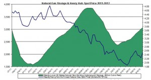natural gas prices chart 2011 (Henry Hub Natural Gas storage 2012 June 29