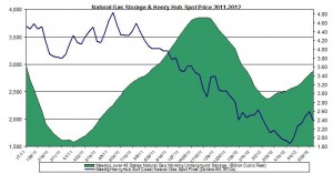natural gas prices chart 2011 (Henry Hub Natural Gas storage 2012 June 8