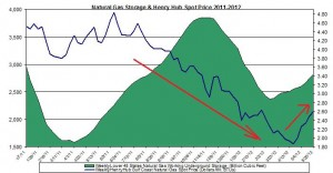 natural gas prices chart 2011 (Henry Hub Natural Gas storage 2012 May 31