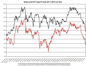 oil Brent and WTI spot rates 2011- 2012