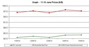 oil WTI BRENT chart - 11-15 June 2012