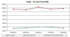oil WTI BRENT chart - 4-8 June 2012