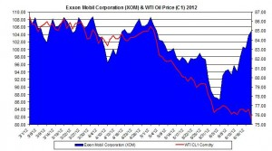 oil and XOM 2012 jUNE